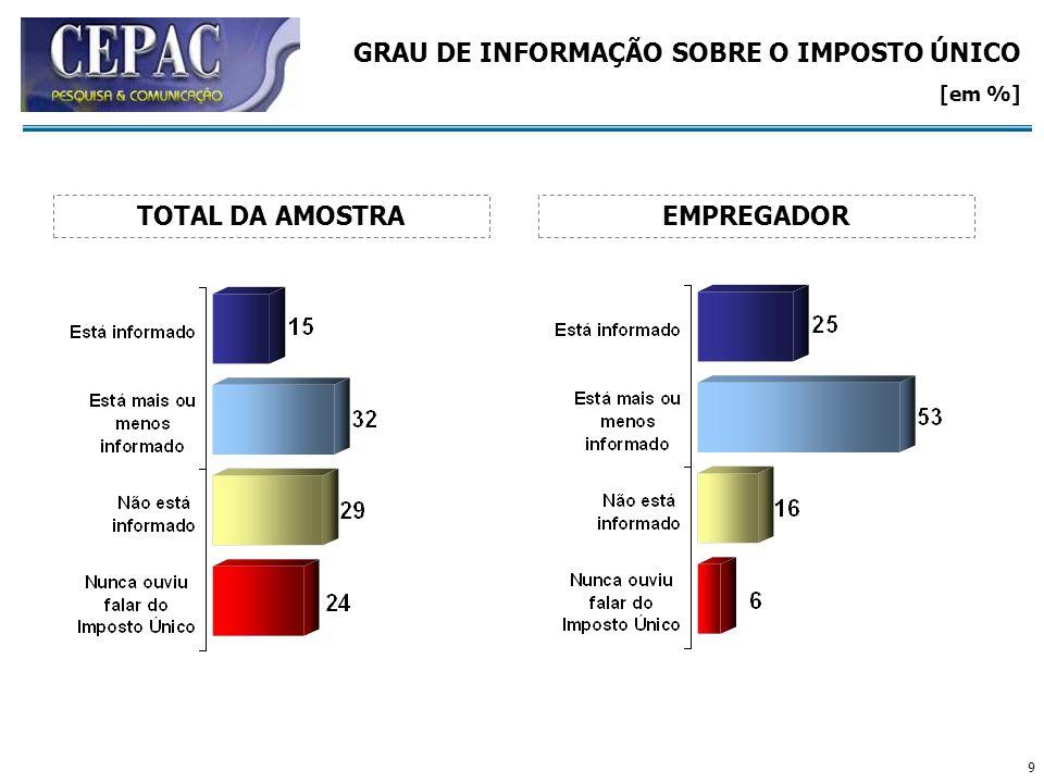 GRAU DE INFORMAÇÃO SOBRE O IMPOSTO ÚNICO [em %]